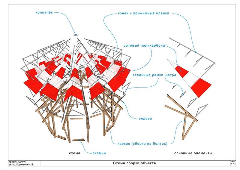 Схема сборки цирка