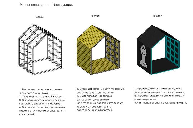 Этапы возведения домика
