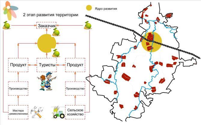 Проект «Слобода-свобода» / 3 / Воркшоп «Rural Urbanism» «Сельский Урбанизм»