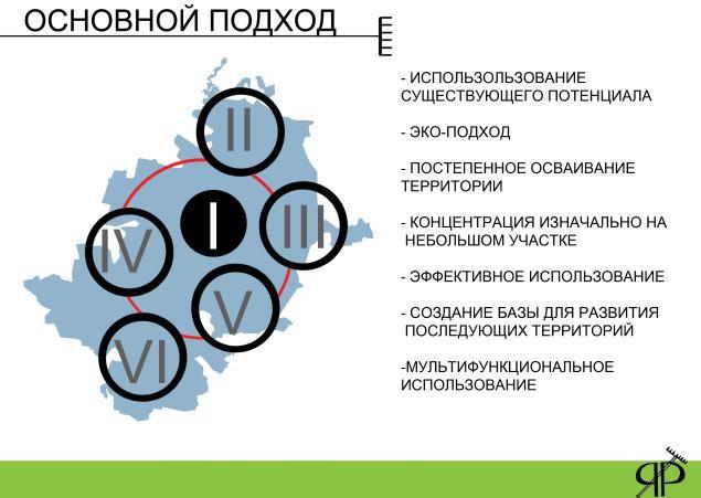 Проект «Ярославский фермер» / 1 / Воркшоп «Rural Urbanism» «Сельский Урбанизм»