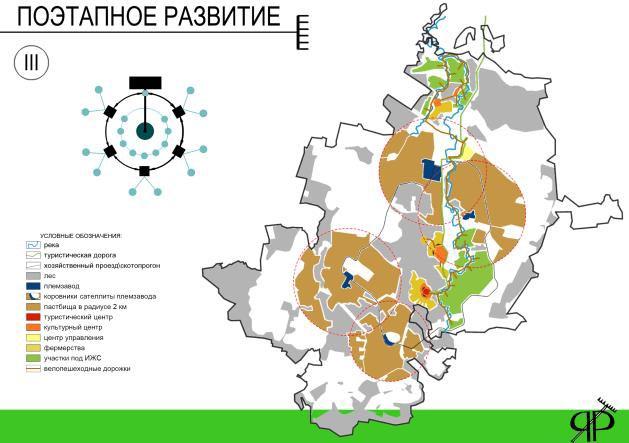 Проект «Ярославский фермер» / 4 / Воркшоп «Rural Urbanism» «Сельский Урбанизм»